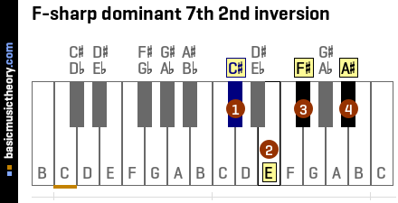 F-sharp dominant 7th 2nd inversion