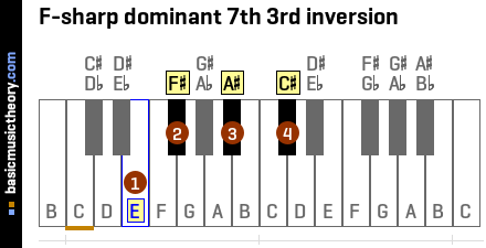 F-sharp dominant 7th 3rd inversion