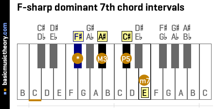F-sharp dominant 7th chord intervals