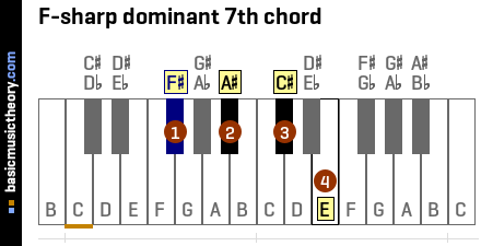 F-sharp dominant 7th chord