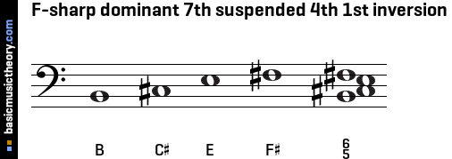 F-sharp dominant 7th suspended 4th 1st inversion