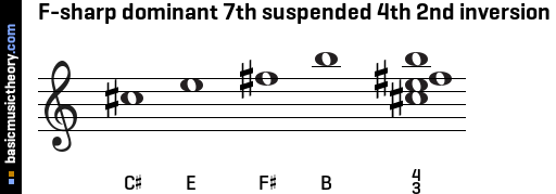 F-sharp dominant 7th suspended 4th 2nd inversion