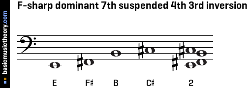 F-sharp dominant 7th suspended 4th 3rd inversion