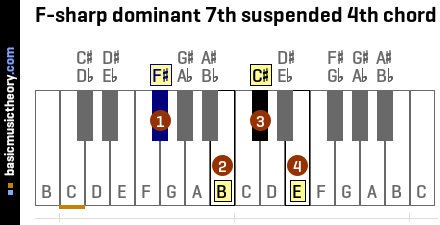 F-sharp dominant 7th suspended 4th chord