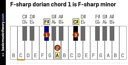 F-sharp dorian chord 1 is F-sharp minor