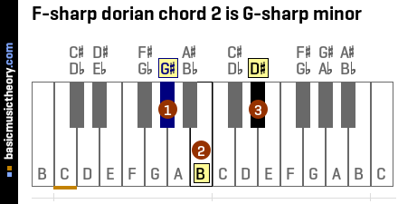 F-sharp dorian chord 2 is G-sharp minor