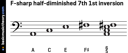 F-sharp half-diminished 7th 1st inversion