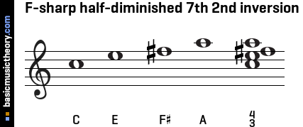 F-sharp half-diminished 7th 2nd inversion