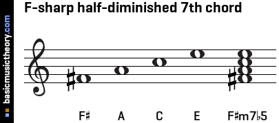 F-sharp half-diminished 7th chord