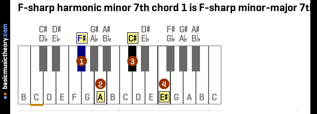 Basicmusictheory F Sharp Harmonic Minor 7th Chords