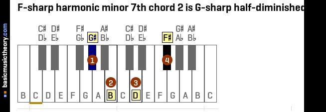 basicmusictheory.com: F-sharp harmonic minor 7th chords