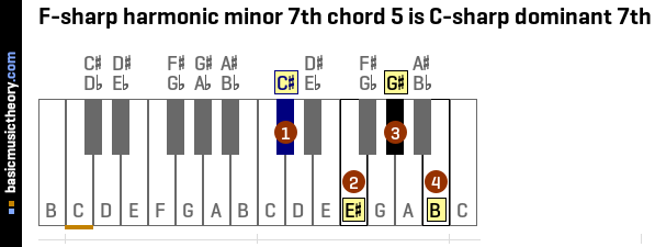 F-sharp harmonic minor 7th chord 5 is C-sharp dominant 7th