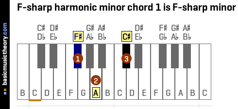 F-sharp harmonic minor chord 1 is F-sharp minor