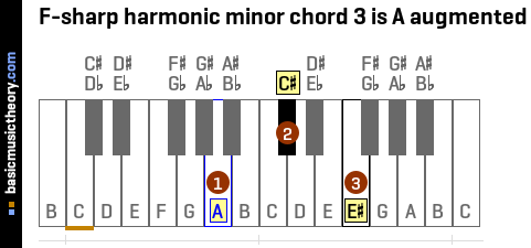 F-sharp harmonic minor chord 3 is A augmented