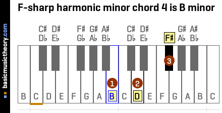 F-sharp harmonic minor chord 4 is B minor