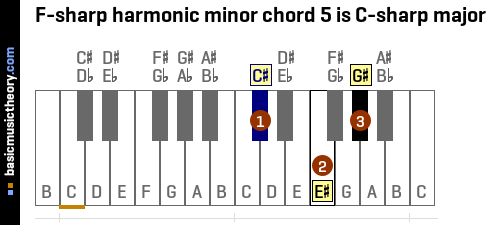 F-sharp harmonic minor chord 5 is C-sharp major