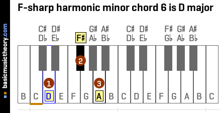 F-sharp harmonic minor chord 6 is D major