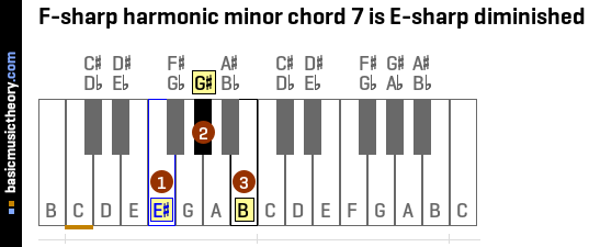 Basicmusictheory F Sharp Harmonic Minor Chords