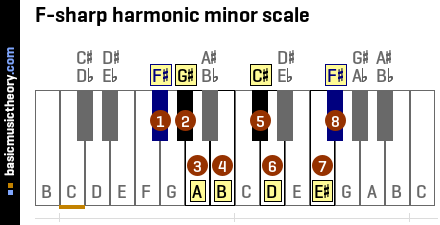 F-sharp harmonic minor scale
