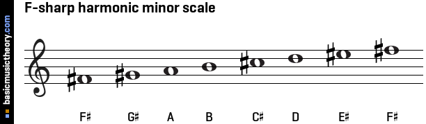 basicmusictheory.com: F-sharp harmonic minor scale