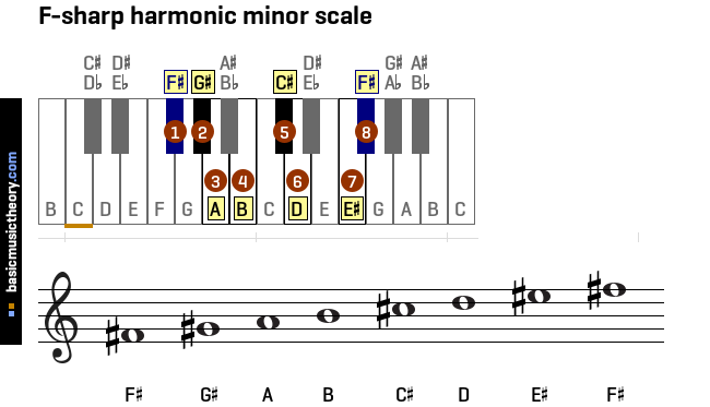 basicmusictheory.com: All harmonic minor scales on the ...
