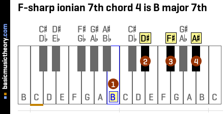 F-sharp ionian 7th chord 4 is B major 7th