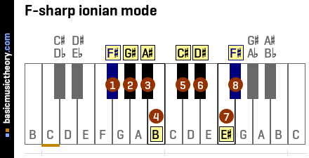 F-sharp ionian mode