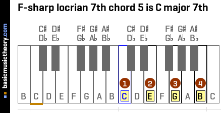 F-sharp locrian 7th chord 5 is C major 7th