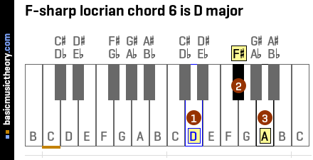 F-sharp locrian chord 6 is D major
