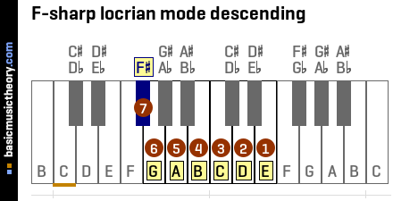 F-sharp locrian mode descending