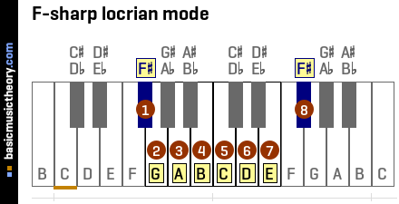 F-sharp locrian mode