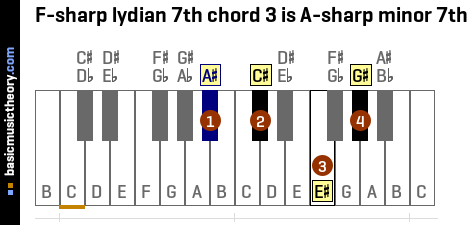 F-sharp lydian 7th chord 3 is A-sharp minor 7th