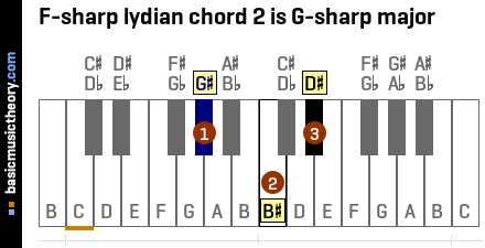 F-sharp lydian chord 2 is G-sharp major