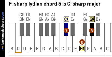 F-sharp lydian chord 5 is C-sharp major