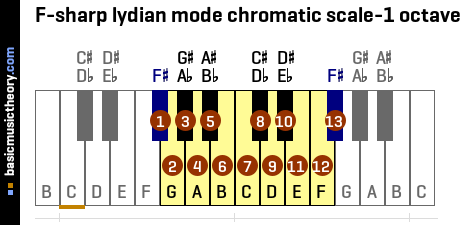 F-sharp lydian mode chromatic scale-1 octave