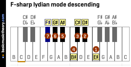 F-sharp lydian mode descending