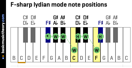 F-sharp lydian mode note positions
