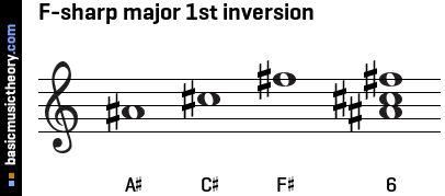 F-sharp major 1st inversion