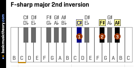 F-sharp major 2nd inversion