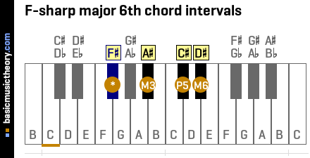 F-sharp major 6th chord intervals
