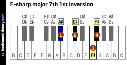 F-sharp major 7th 1st inversion
