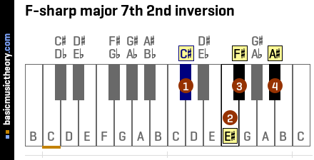F-sharp major 7th 2nd inversion