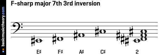 F-sharp major 7th 3rd inversion