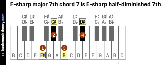 Basicmusictheory F Sharp Major 7th Chords