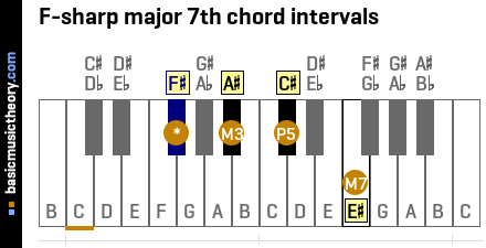 F-sharp major 7th chord intervals