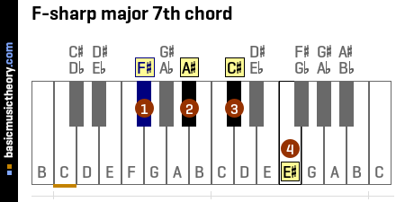 F-sharp major 7th chord