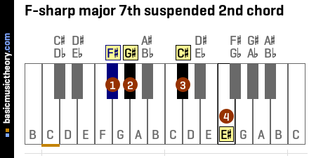 F-sharp major 7th suspended 2nd chord