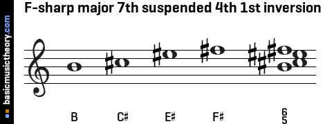 F-sharp major 7th suspended 4th 1st inversion