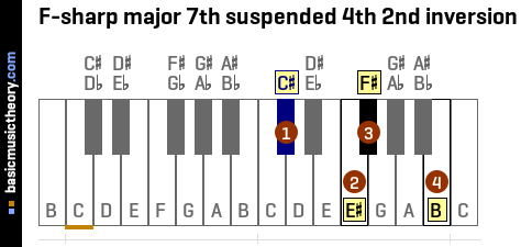 F-sharp major 7th suspended 4th 2nd inversion