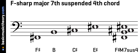 F-sharp major 7th suspended 4th chord